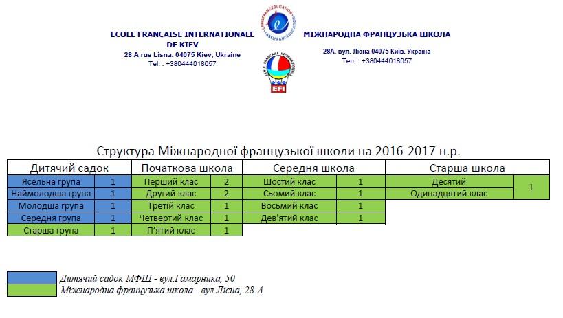 struktura ukr