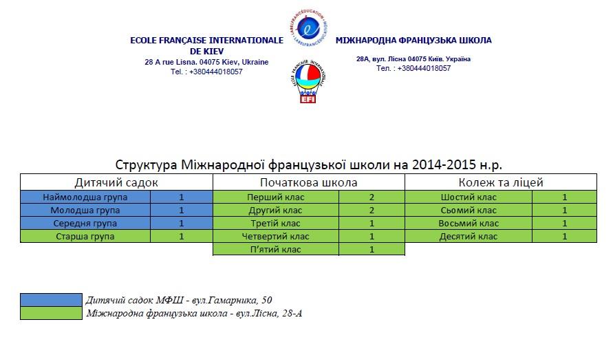 struktura 2014-15 ukr